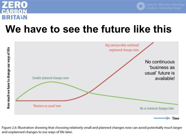 zero-carbon-britain-rethinking-the-future-centre-for-alternative-technology-2013-10-1024