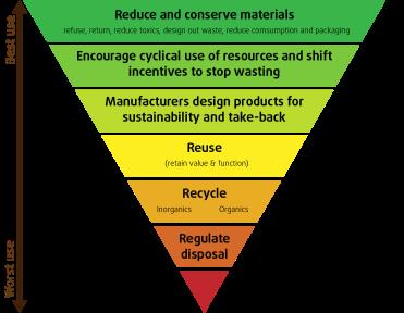 Zero-waste-hierarchy